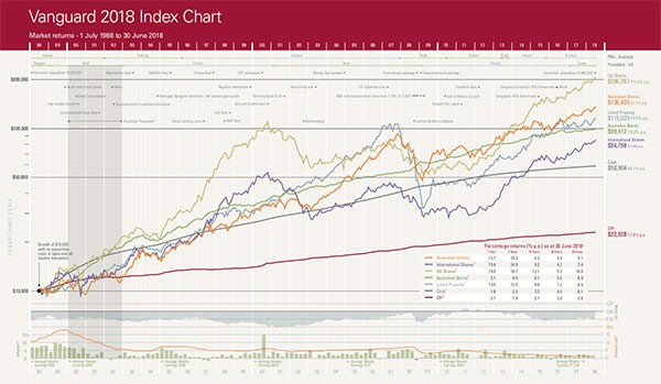 Investments / Shares / Vanguard's latest annual index chart