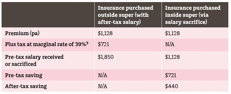 Wealth Protection Case Study 5 – Purchase Life and TPD Insurance Tax Effectively