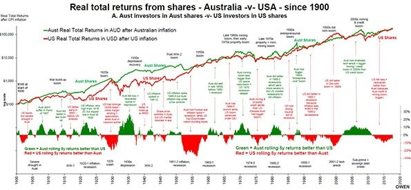 US will fall more than Australia in next bust