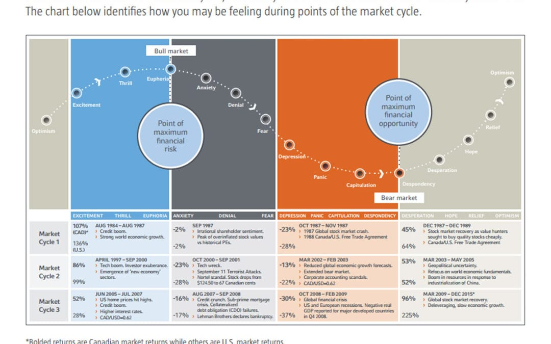 The Cycle of Market Emotions Chart (by Russell Investments)